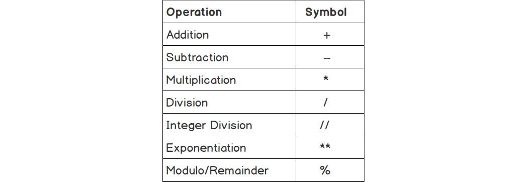 Figure 1.2: Standard math operations