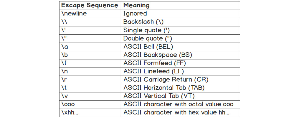 Figure 1.9: Escape sequences and their meaning